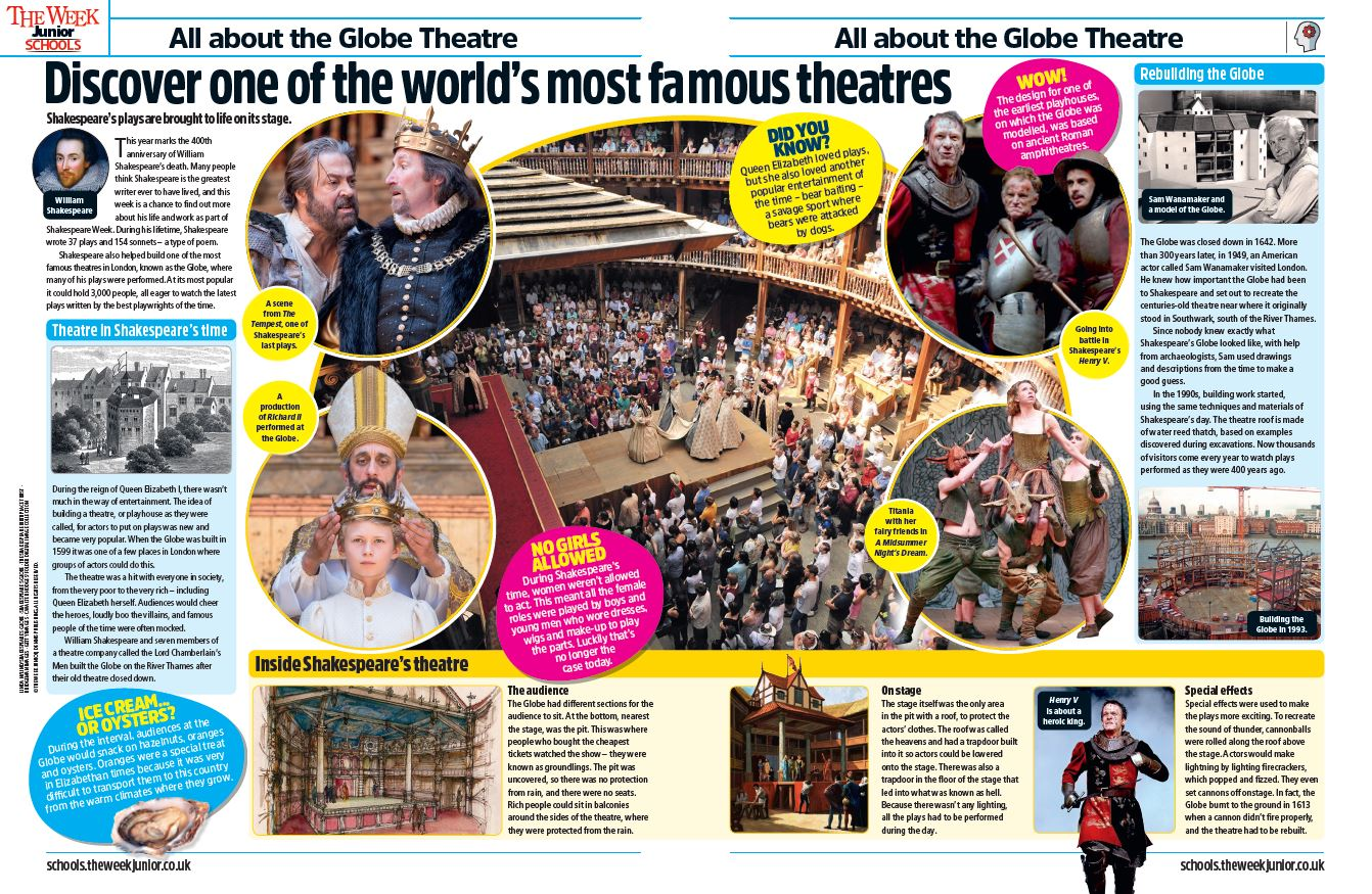 The Globe Theatre image